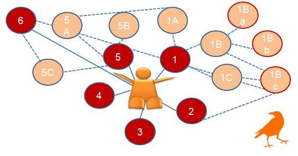 Netzwerkwert (c) Sylvia Nickel   2nc.de