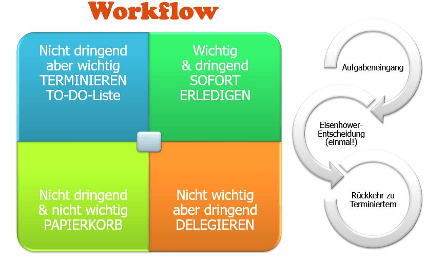 Eisenhower III: Workflow © Sylvia NiCKEL